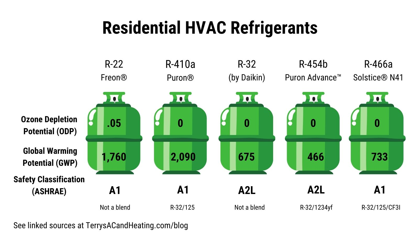 residential-hvac-refrigerants phased-out-in-use-now-and-coming-soon