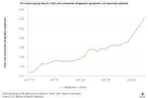PPI Industry Group Data for HVAC